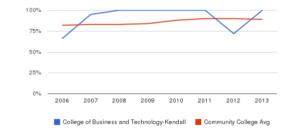 College of Business and Technology-Kendall % Students Receiving Some Financial Aid&nbsp(2006-2013)
