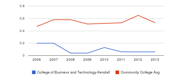 College of Business and Technology-Kendall Diversity Score&nbsp(2006-2013)