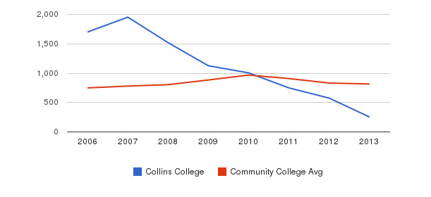 Collins College Full-Time Students&nbsp(2006-2013)