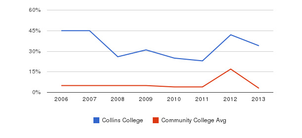 Collins College Unknown&nbsp(2006-2013)