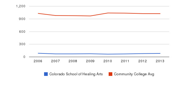 Colorado School of Healing Arts Part-Time Students&nbsp(2006-2013)