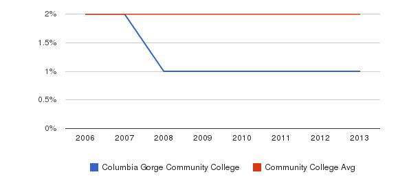 Columbia Gorge Community College Asian&nbsp(2006-2013)