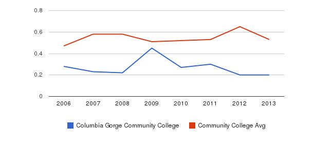 Columbia Gorge Community College Diversity Score&nbsp(2006-2013)