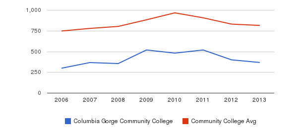 Columbia Gorge Community College Full-Time Students&nbsp(2006-2013)