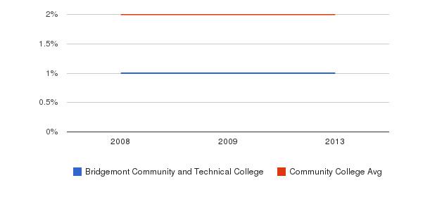 Bridgemont Community and Technical College Asian&nbsp(2008-2013)