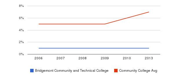 Bridgemont Community and Technical College Hispanic&nbsp(2006-2013)