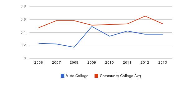 Vista College Diversity Score&nbsp(2006-2013)