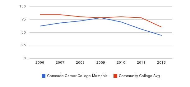 Concorde Career College-Memphis Total Faculty&nbsp(2006-2013)