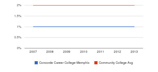 Concorde Career College-Memphis Asian&nbsp(2007-2013)
