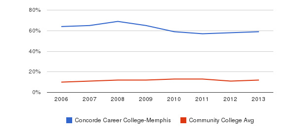 Concorde Career College-Memphis Black&nbsp(2006-2013)