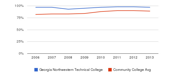Georgia Northwestern Technical College % Students Receiving Some Financial Aid&nbsp(2006-2013)