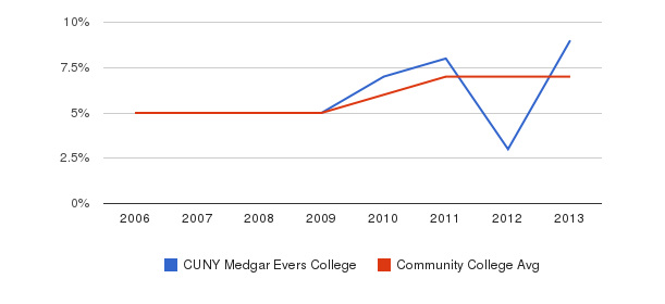 CUNY Medgar Evers College Hispanic&nbsp(2006-2013)