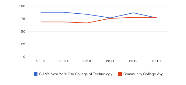 CUNY New York City College of Technology Percent Admitted&nbsp(2008-2013)