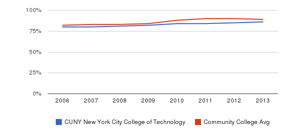 CUNY New York City College of Technology % Students Receiving Some Financial Aid&nbsp(2006-2013)