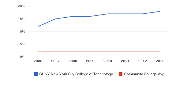 CUNY New York City College of Technology Asian&nbsp(2006-2013)