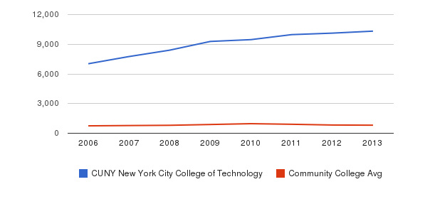 CUNY New York City College of Technology Full-Time Students&nbsp(2006-2013)