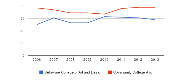 Delaware College of Art and Design Percent Admitted&nbsp(2006-2013)