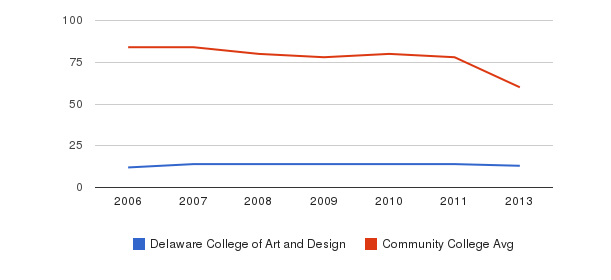 Delaware College of Art and Design Total Faculty&nbsp(2006-2013)