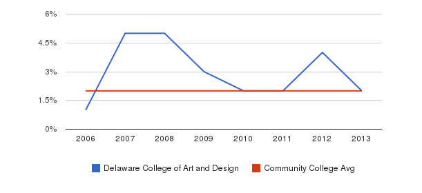Delaware College of Art and Design Asian&nbsp(2006-2013)