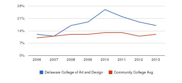 Delaware College of Art and Design Black&nbsp(2006-2013)