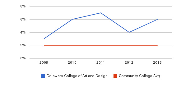 Delaware College of Art and Design More&nbsp(2009-2013)