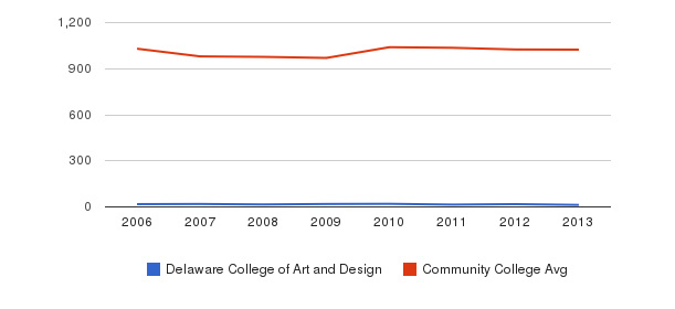 Delaware College of Art and Design Part-Time Students&nbsp(2006-2013)