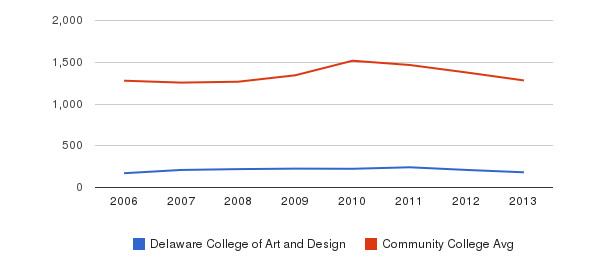 Delaware College of Art and Design Total Enrollment&nbsp(2006-2013)