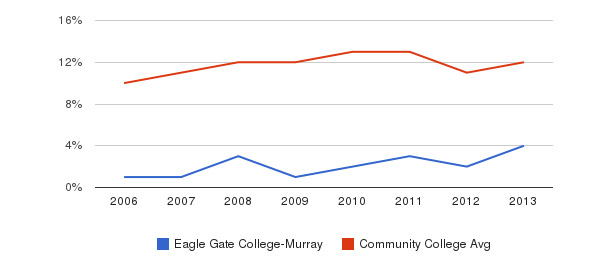 Eagle Gate College-Murray Black&nbsp(2006-2013)
