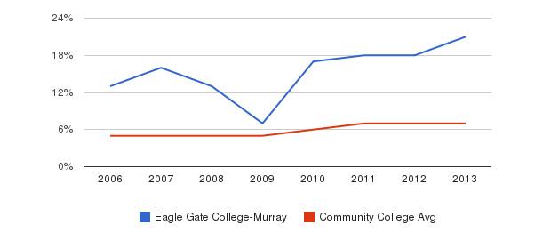 Eagle Gate College-Murray Hispanic&nbsp(2006-2013)