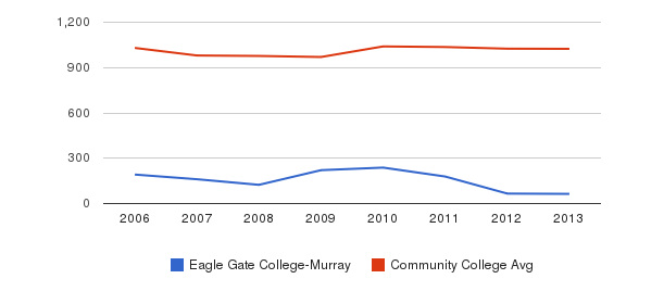 Eagle Gate College-Murray Part-Time Students&nbsp(2006-2013)