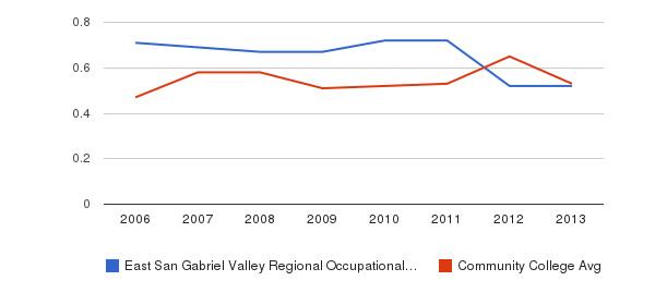 East San Gabriel Valley Regional Occupational Program Diversity Score&nbsp(2006-2013)