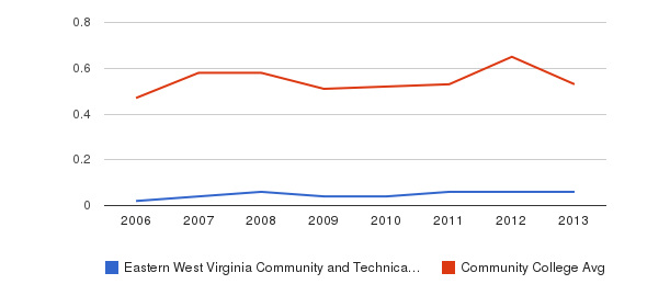 Eastern West Virginia Community and Technical College Diversity Score&nbsp(2006-2013)
