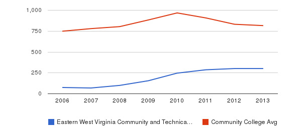 Eastern West Virginia Community and Technical College Full-Time Students&nbsp(2006-2013)