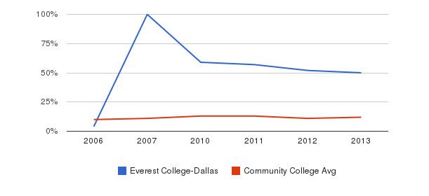 Everest College-Dallas Black&nbsp(2006-2013)
