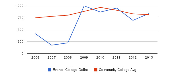 Everest College-Dallas Full-Time Students&nbsp(2006-2013)