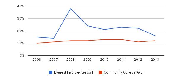 Everest Institute-Kendall Black&nbsp(2006-2013)