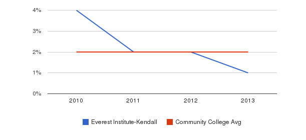 Everest Institute-Kendall More&nbsp(2010-2013)