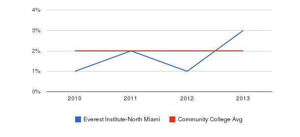 Everest Institute-North Miami More&nbsp(2010-2013)