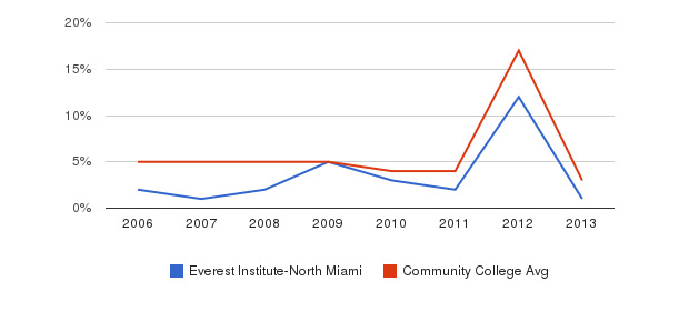 Everest Institute-North Miami Unknown&nbsp(2006-2013)