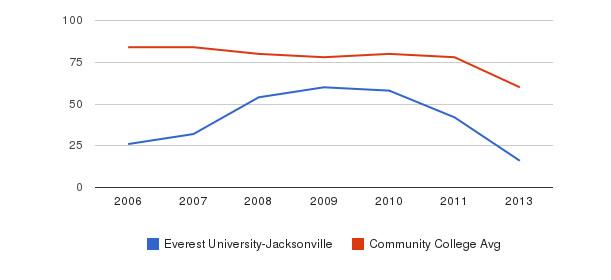 Everest University-Jacksonville Total Faculty&nbsp(2006-2013)