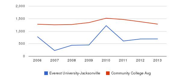 Everest University-Jacksonville Total Enrollment&nbsp(2006-2013)