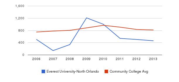 Everest University-North Orlando Full-Time Students&nbsp(2006-2013)