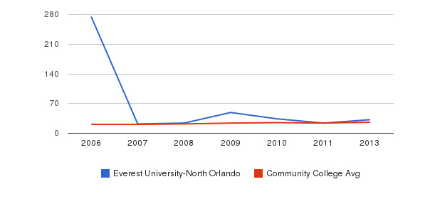 Everest University-North Orlando student staff&nbsp(2006-2013)