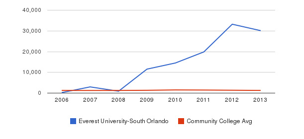 Everest University-South Orlando Total Enrollment&nbsp(2006-2013)