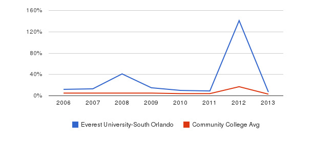 Everest University-South Orlando Unknown&nbsp(2006-2013)