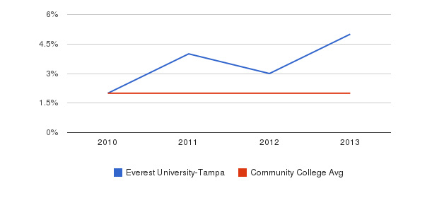 Everest University-Tampa More&nbsp(2010-2013)
