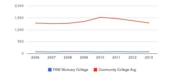 FINE Mortuary College Total Enrollment&nbsp(2006-2013)