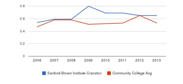 Sanford-Brown Institute-Cranston Diversity Score&nbsp(2006-2013)