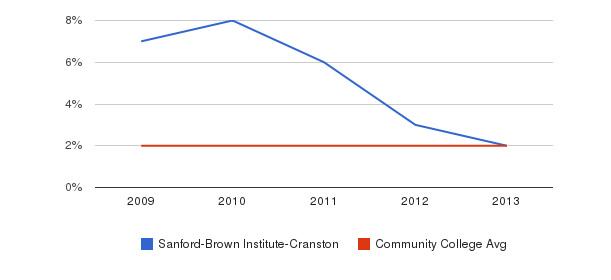 Sanford-Brown Institute-Cranston More&nbsp(2009-2013)