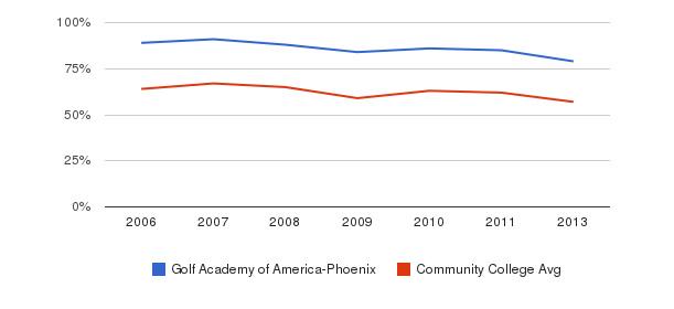 Golf Academy of America-Phoenix White&nbsp(2006-2013)